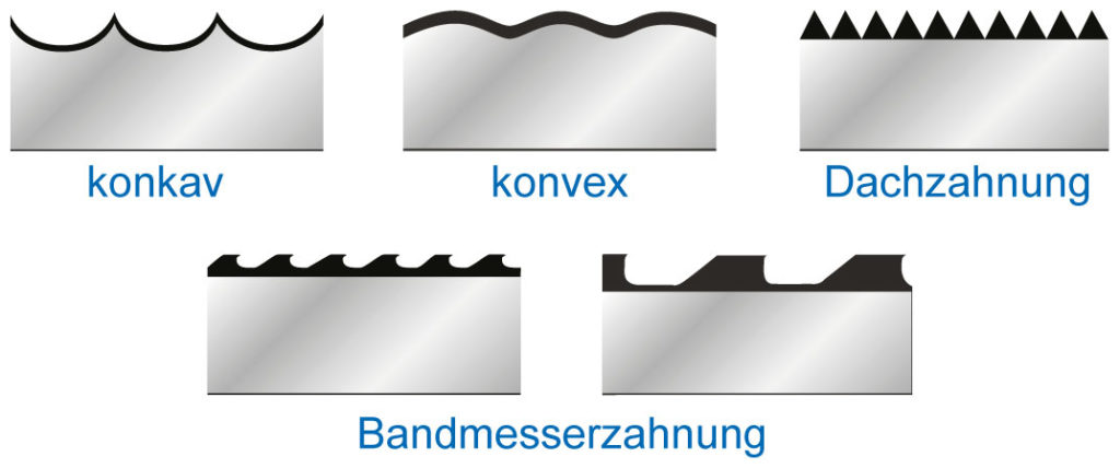 Bandmesser Geometrien