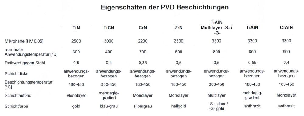 Eigenschaften der PVD-Beschichtungen